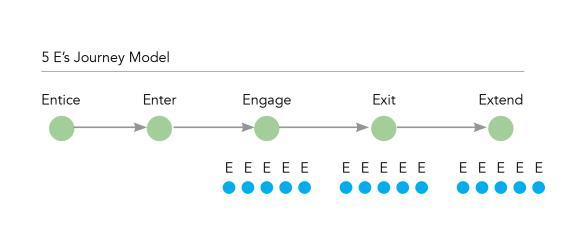 The 5E's Diagram